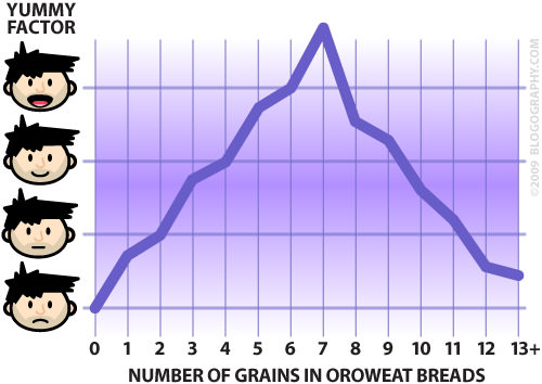 Oroweat Bread Grain Graph