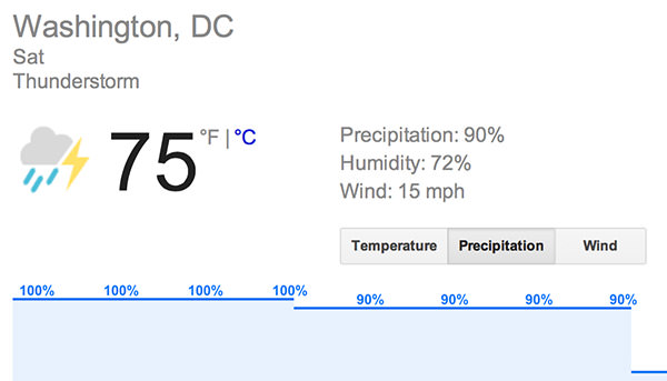 Washington DC Weather is THUNDERSHOWERS!