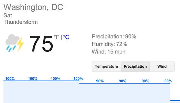 Washington DC Weather is THUNDERSHOWERS!