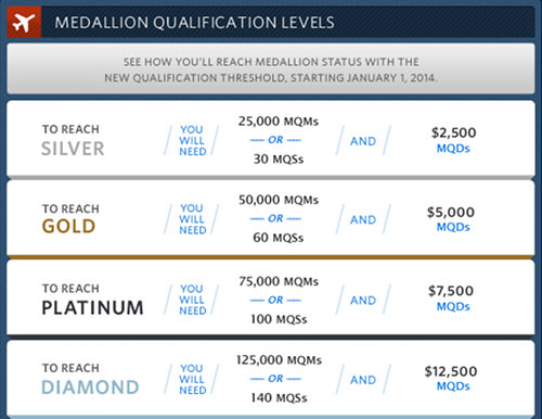 Delta SkyMiles Qualifications Chart