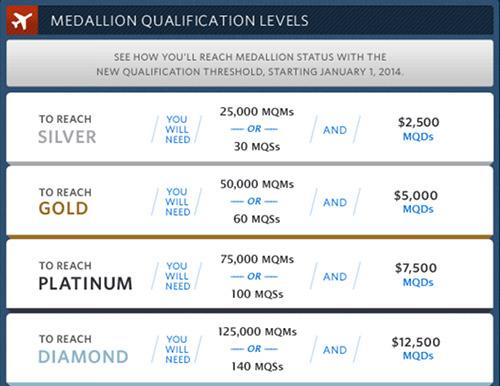 Delta SkyMiles Qualifications Chart