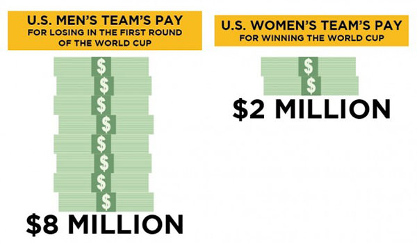 World Cup Sexist Pay Gap