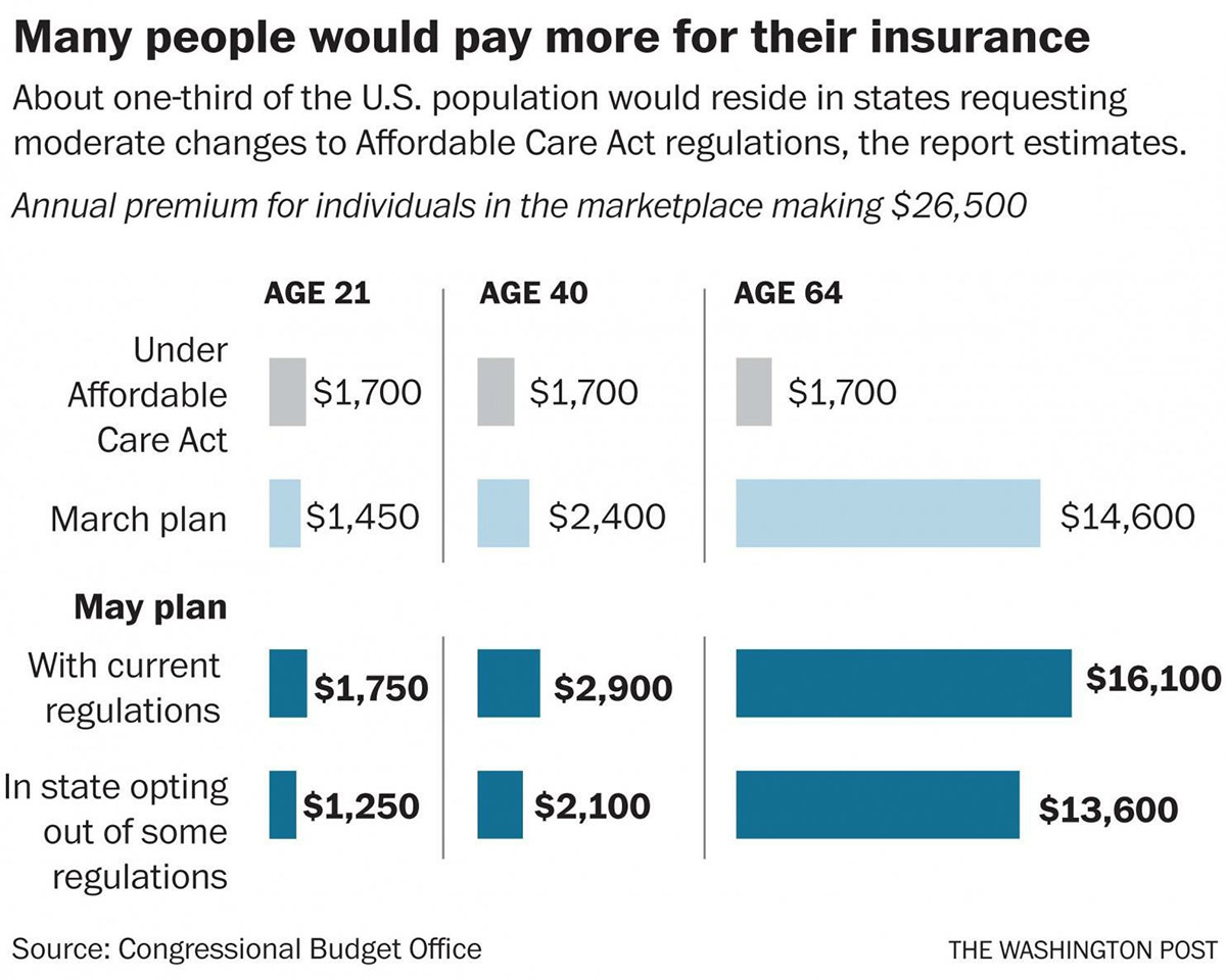 Insurance Costs Under TrumpCare