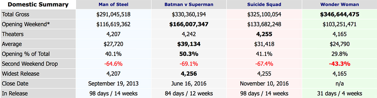 Box Office Mojo DC Universe Films Ranking!