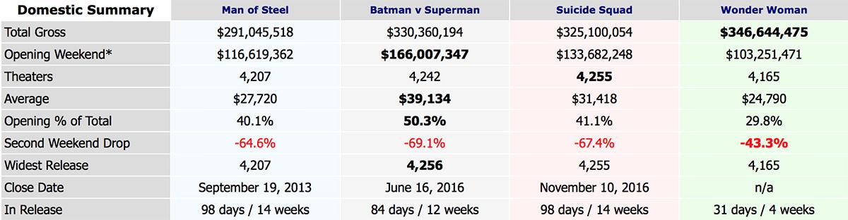 Box Office Mojo DC Universe Films Ranking!