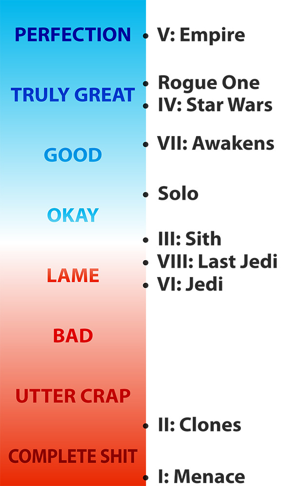 Star Wars Movies Ranking