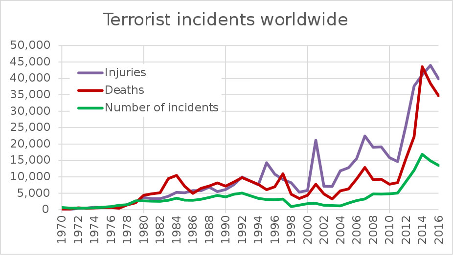 Terrorist Incidents Worldwide Graph