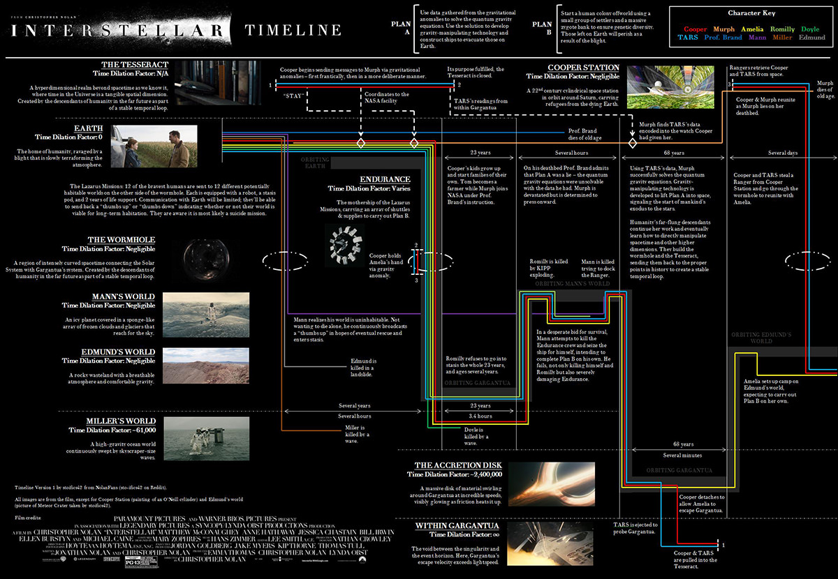 The complex timeline of the movie Interstellar showing all the characters and their journey through the film.