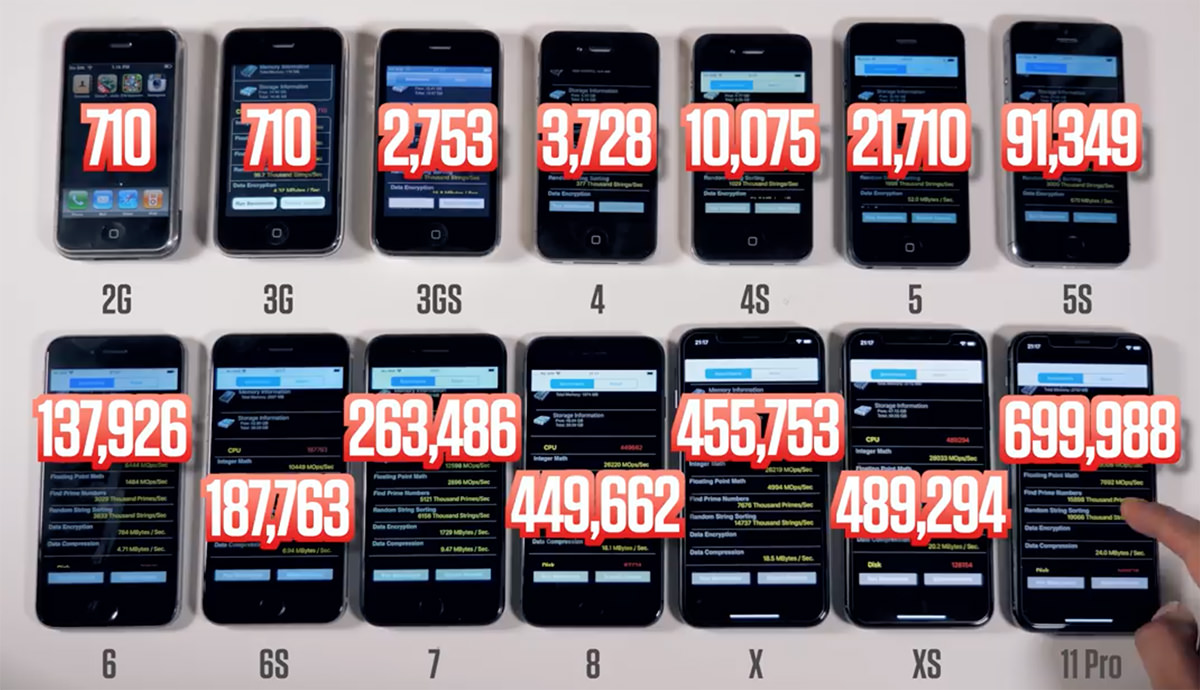 All the iPhone models lined up with their benchmark scores overlayed... starting with the original with a score of 710 all the way up to the iPhone 11 Pro with a score of 699,988!