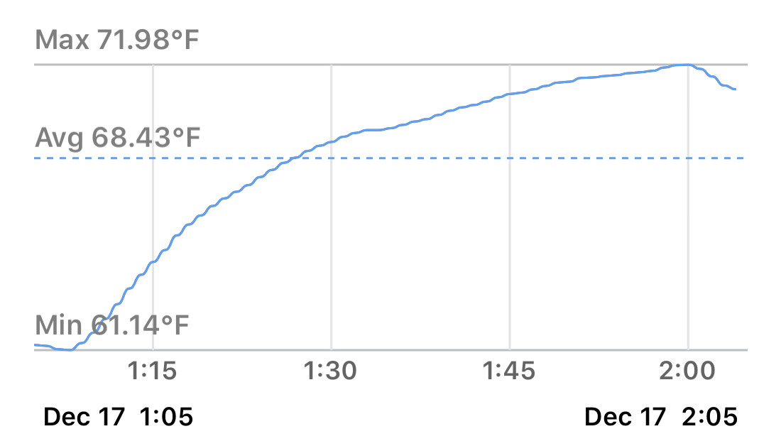 Temperature readout data in the form of a graph showing a temperature rise when Fake Jake was in the shelter.