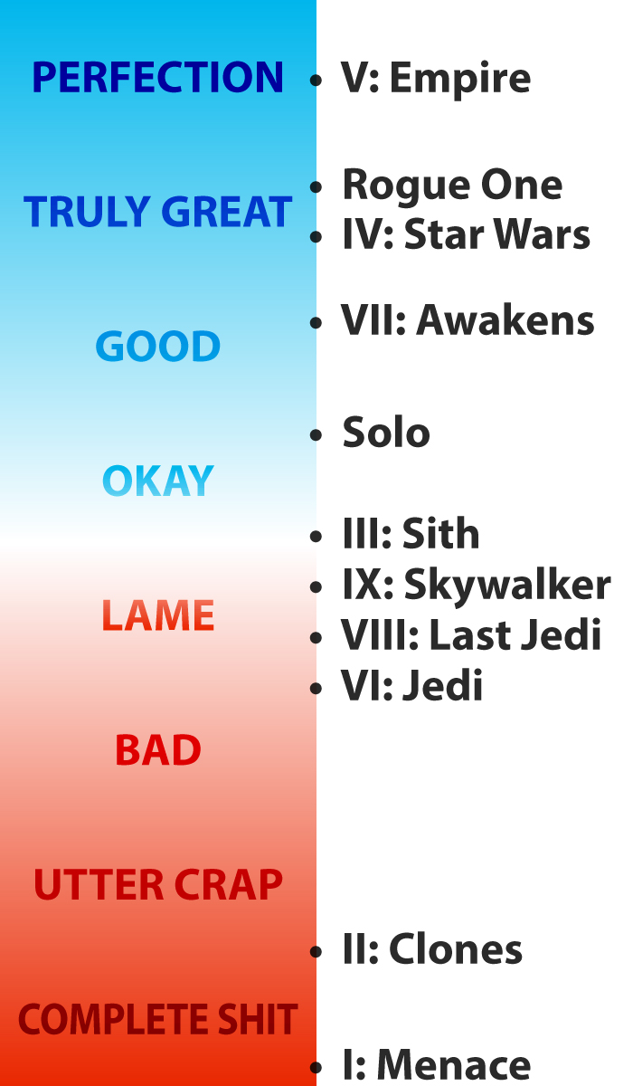 My ranking of the Star Wars movies from Perfect to Complete Shit in this order: Empire, Rogue One, Star Wars, Awakens, Solo, Sith, Skywalker, Last Jedi, Jedi, Clones, Menace.
