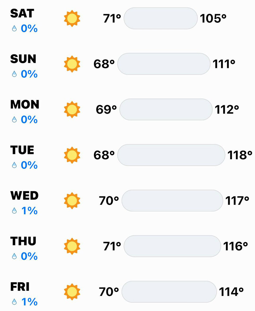 The upcoming forecast showing all 100-degree-plus days.